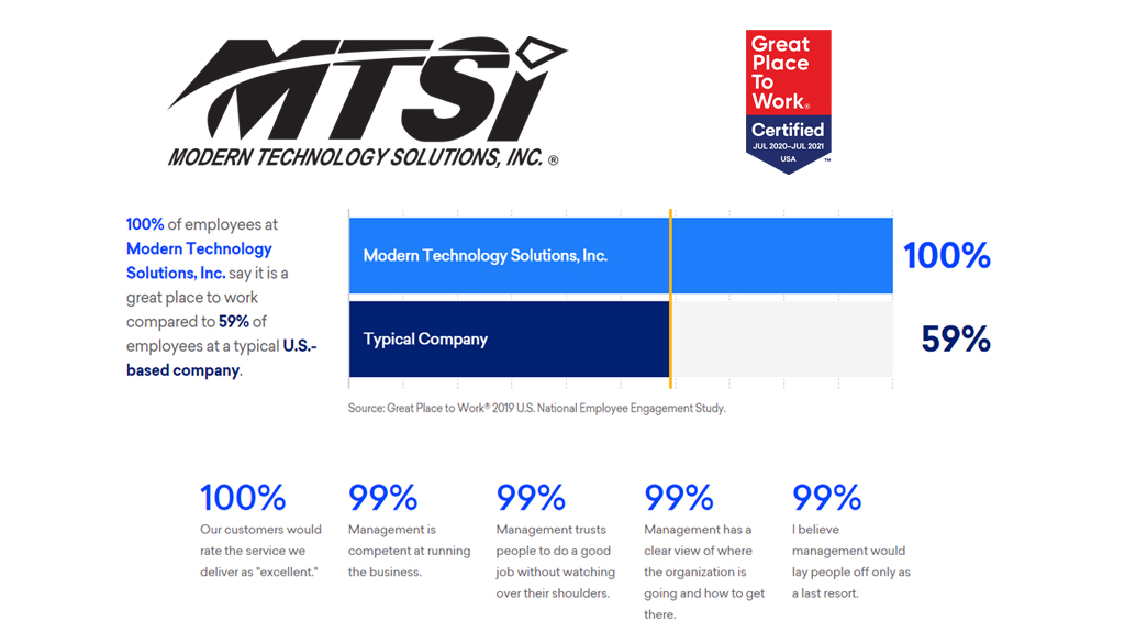 MTSI Great Place to Work certified